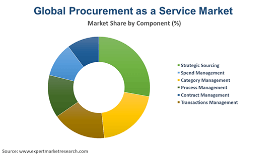 Global Procurement as a Service Market By Component
