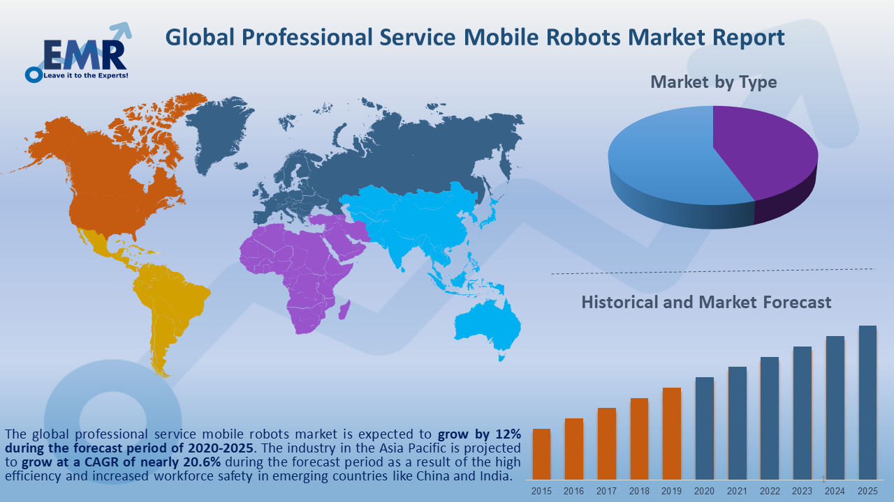 Global Professional Service Mobile Robots Market Report and Forecast 2020-2025