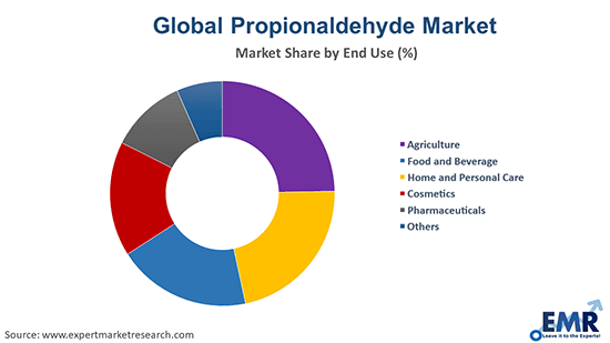 Propionaldehyde Market by End Use