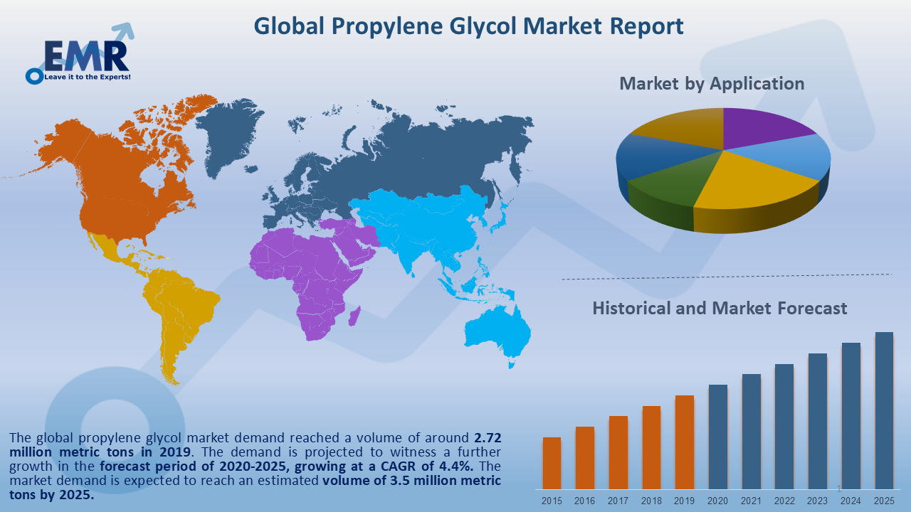 Global Propylene Glycol Market Report and Forecast 2020-2025