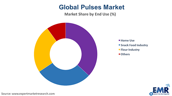 Pulses Market by End Use