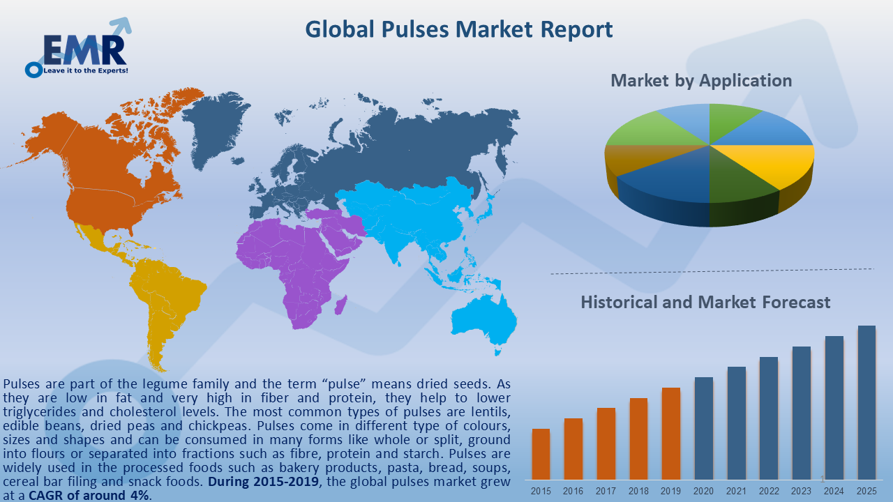 Global Pulses Market Report and Forecast 2020-2025
