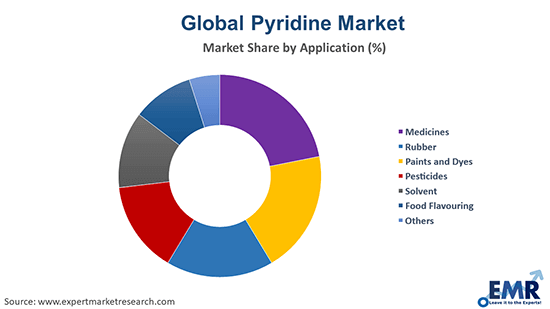 Pyridine Market by Application