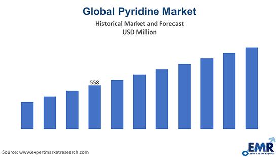 Pyridine Market