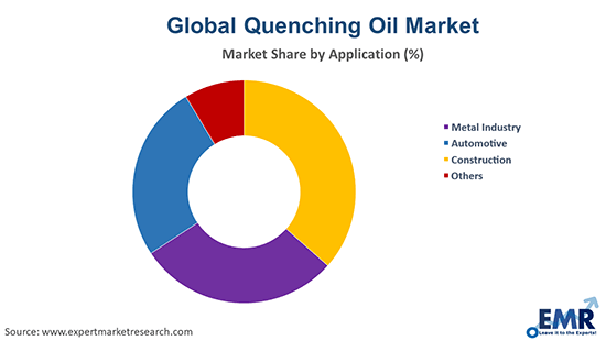 Quenching Oil Market by Application