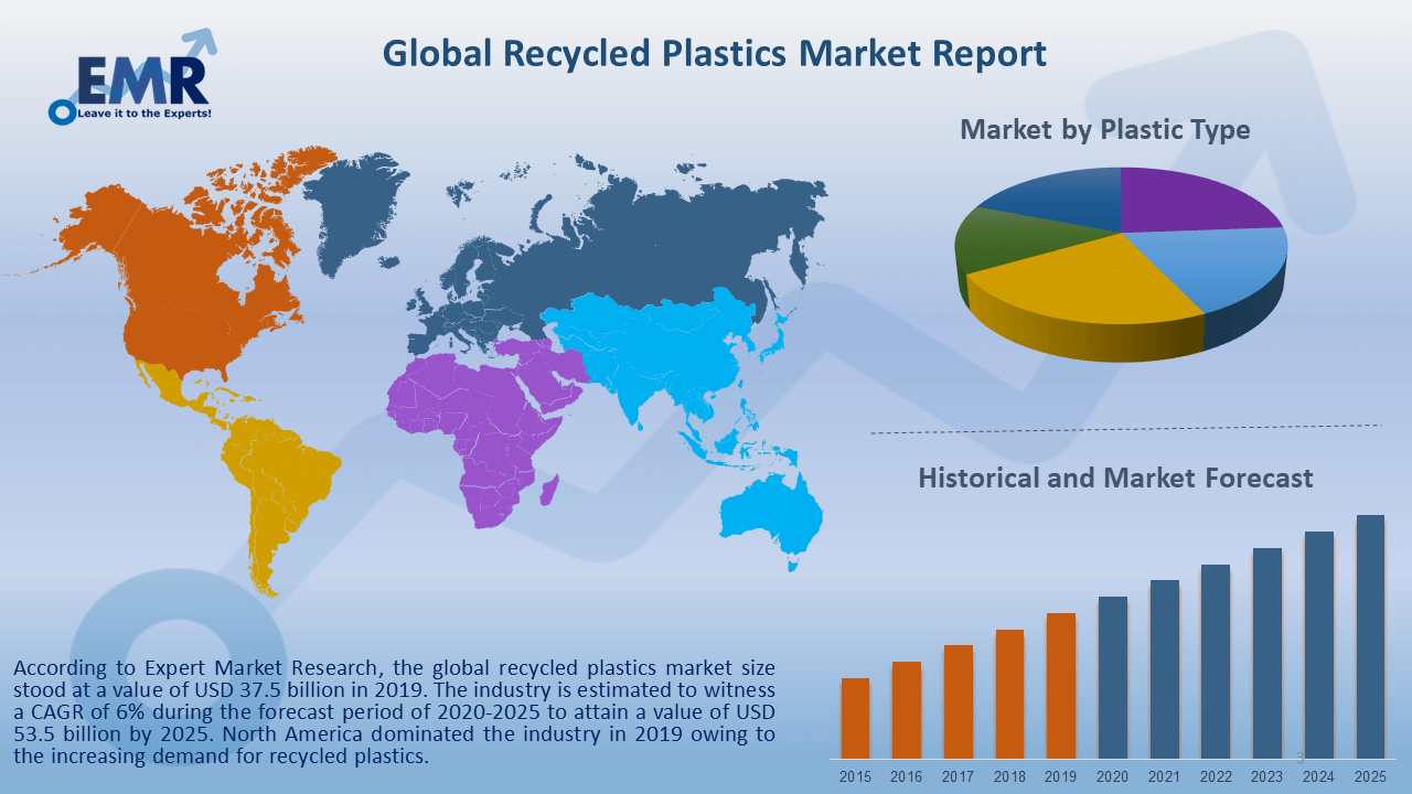Global Recycled Plastics Market Report and Forecast 2020-2025