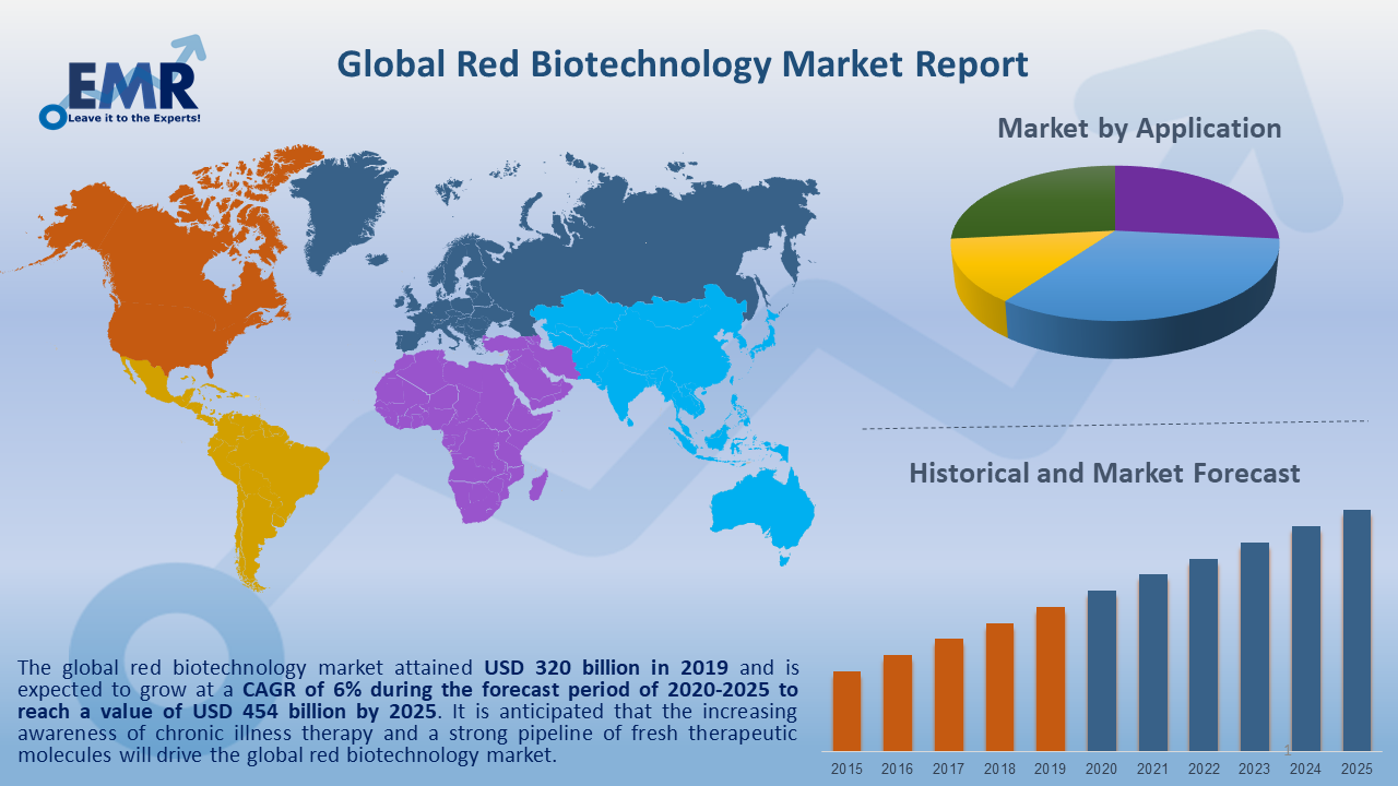 Global Red Biotechnology Market Report and Forecast 2020-2025