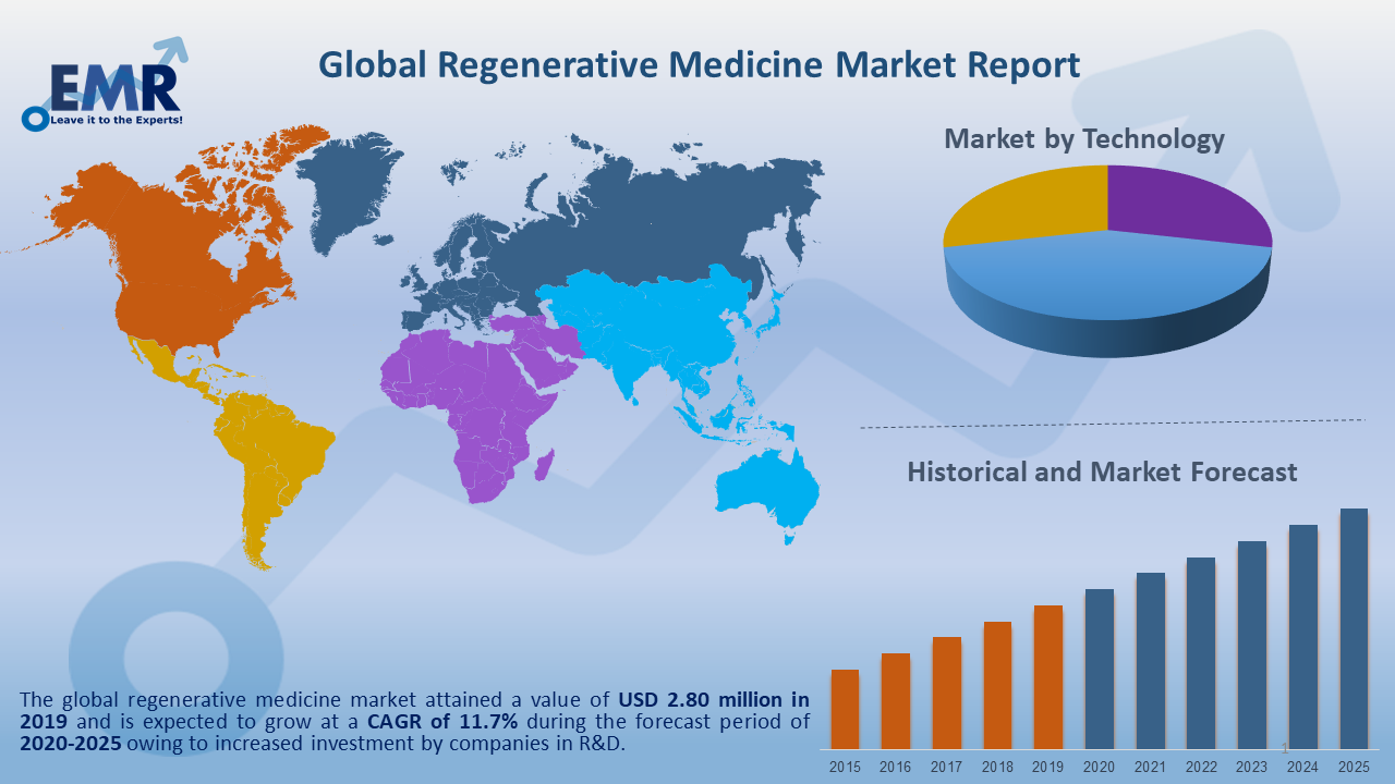 Global Regenerative Medicine Market Report and Forecast 2020-2025