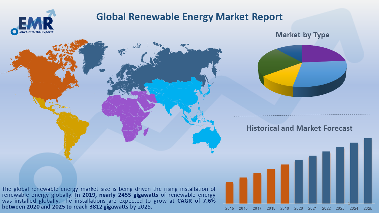 Global Renewable Energy Market Report and Forecast 2021-2026