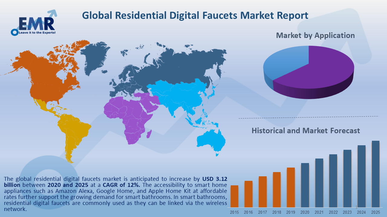 Global Residential Digital Faucets Market Report and Forecast 2020-2025