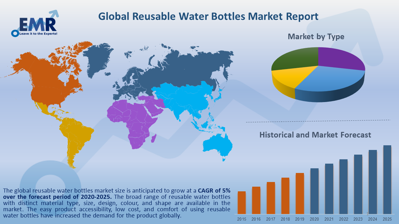 Global Reusable Water Bottles Market Report and Forecast 2020-2025