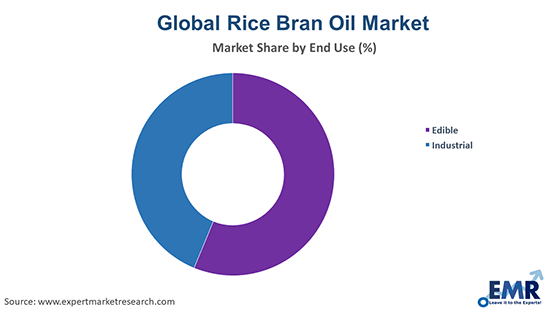 Rice Bran Oil Market by End Use