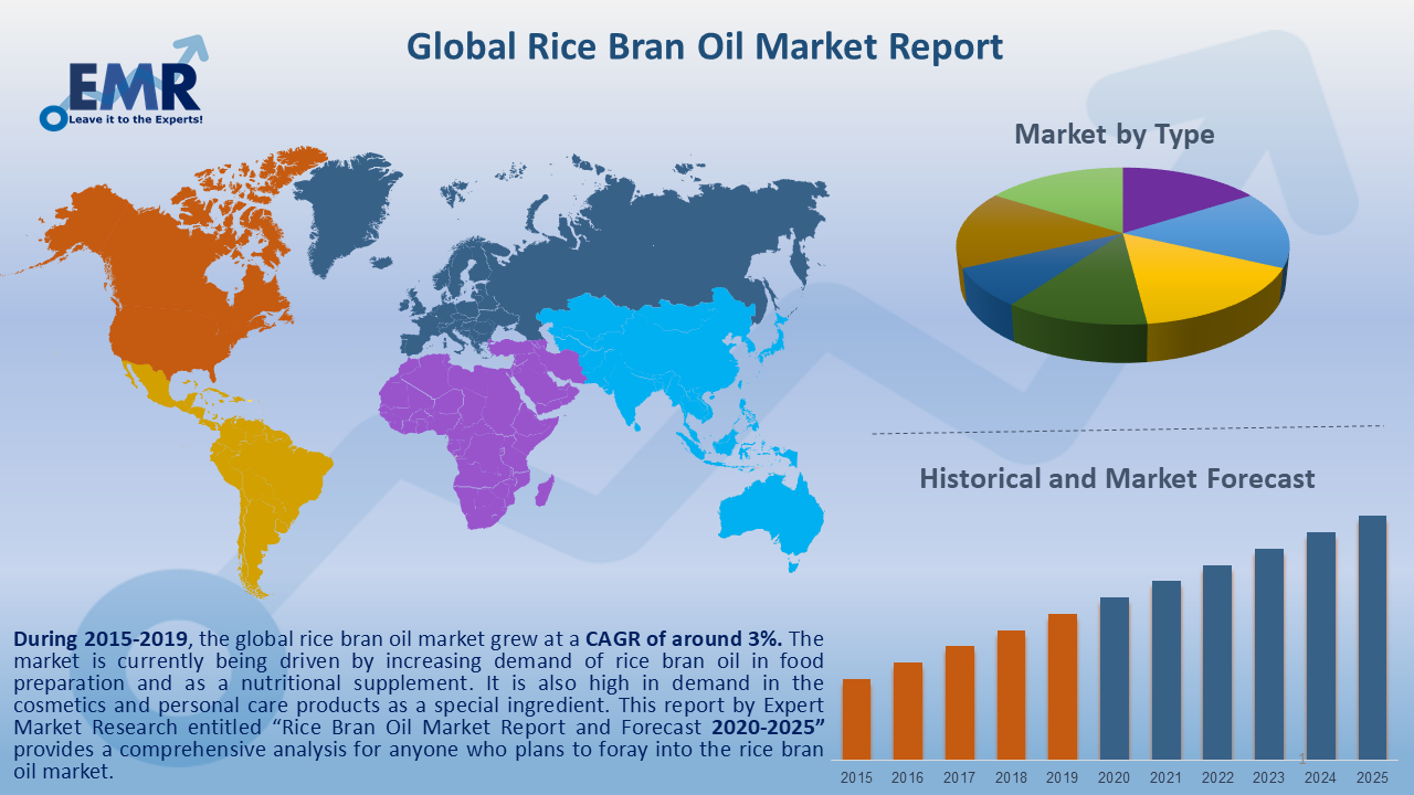 Global Rice Bran Oil Market Report and Forecast 2020-2025