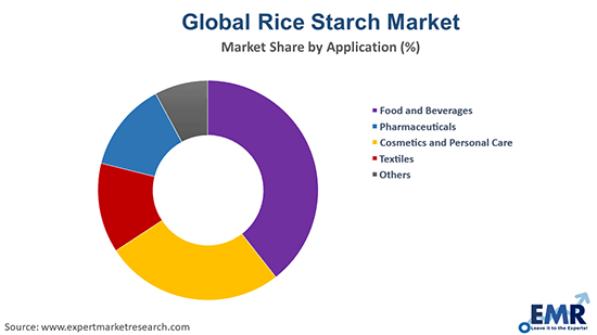Global Rice Starch Market by Application