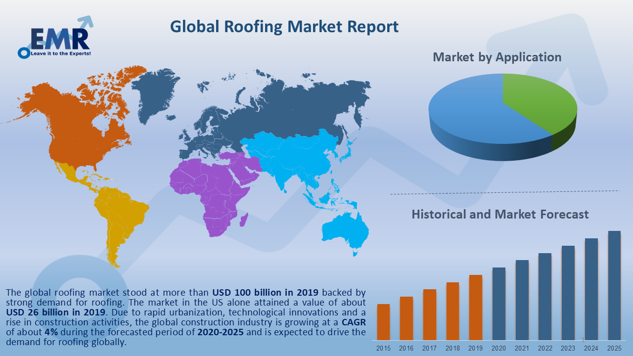 Global Roofing Market Report and Forecast 2020-2025