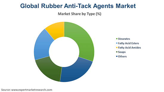 Global Rubber Anti-Tack Agents Market By Type