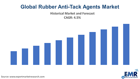 Global Rubber Anti-Tack Agents Market