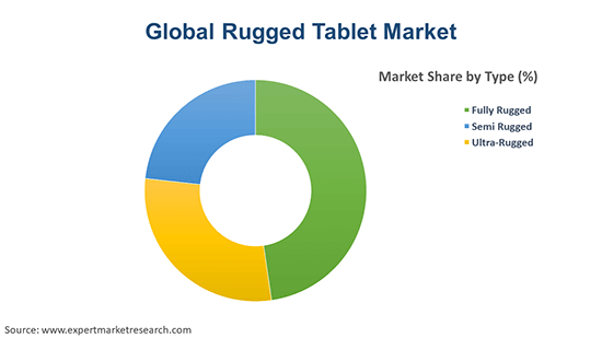 Global Rugged Tablet Market By Type