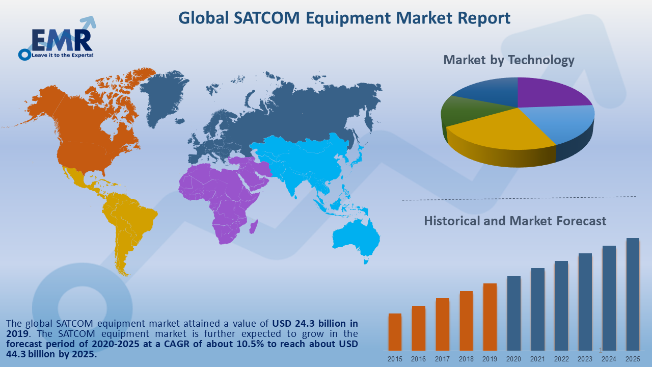 Globa SATCOM Equipment Market Report and Forecast 2020-2025
