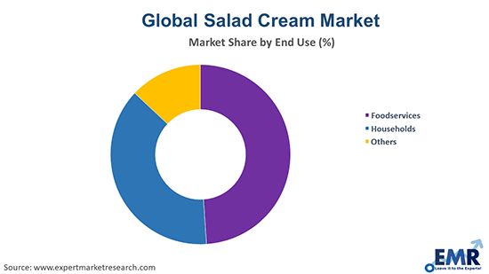 Salad Cream Market by End Use