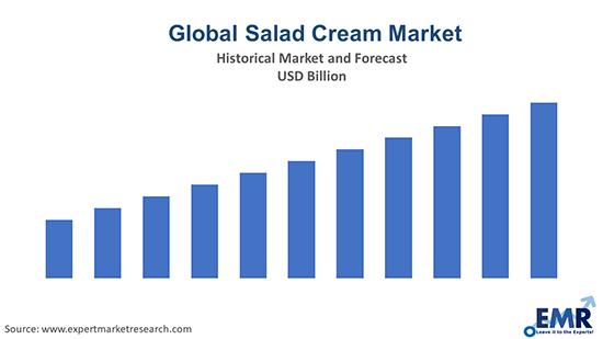 Salad Cream Market
