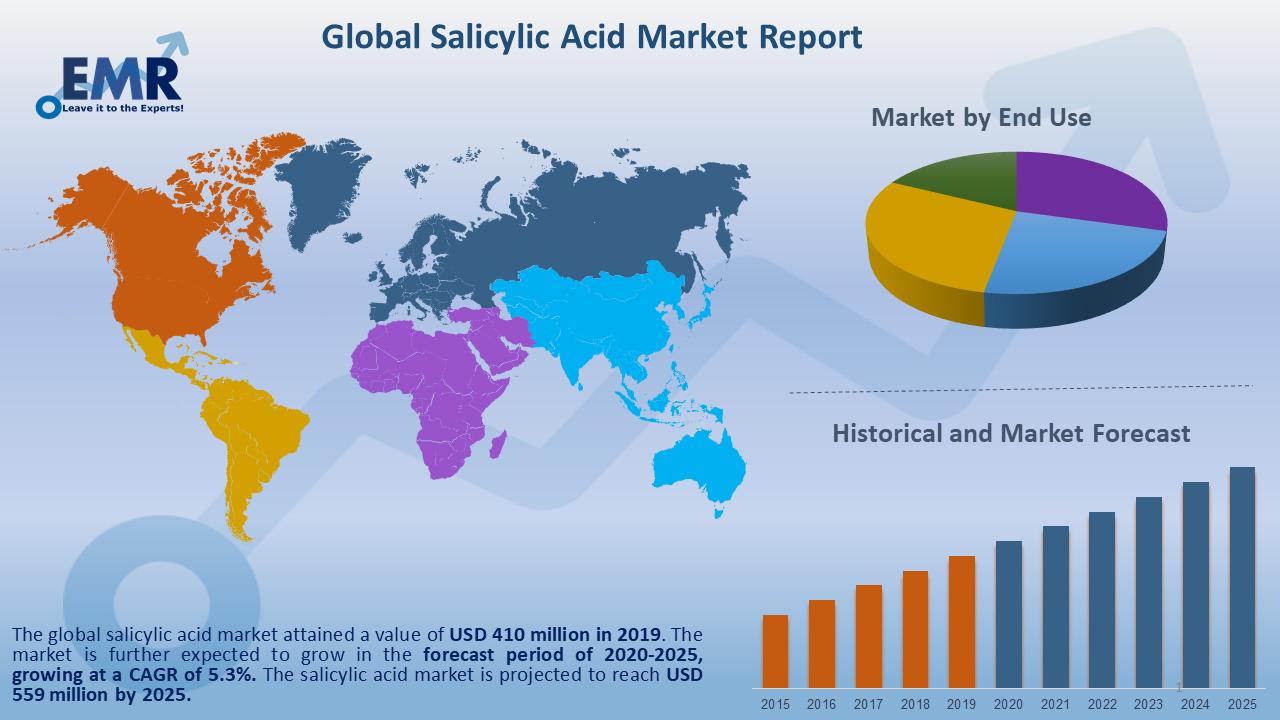 Global Salicylic Acid Market Report and Forecast 2020-2025