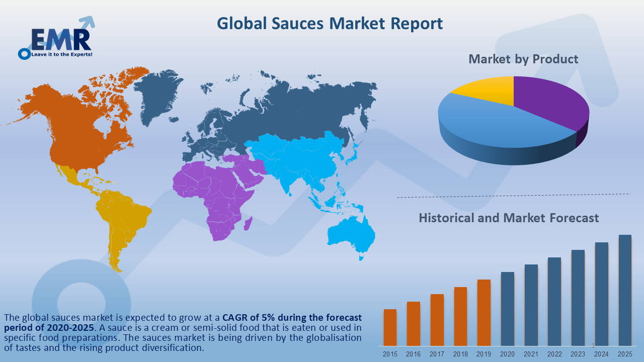 Global Sauces Market Report and Forecast 2020-2025