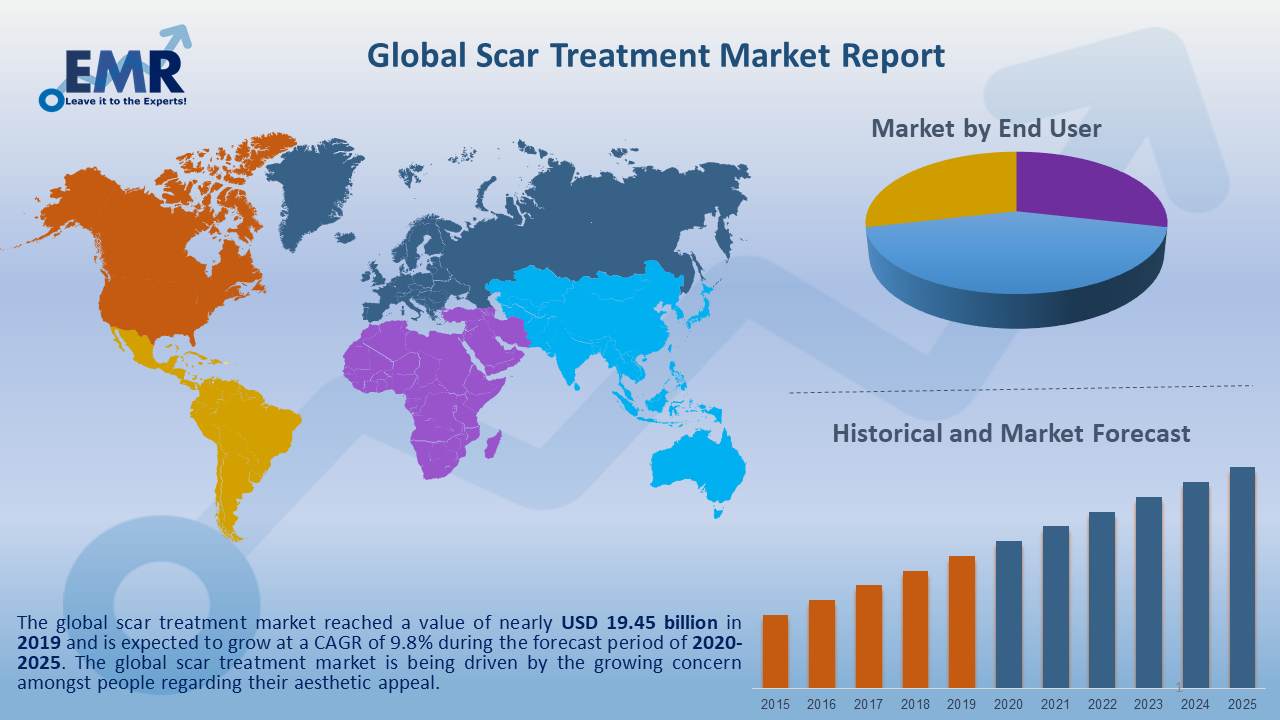 Global Scar Treatment Market Report and Forecast 2020-2025