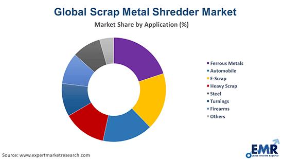 Scrap Metal Shredder Market by Application