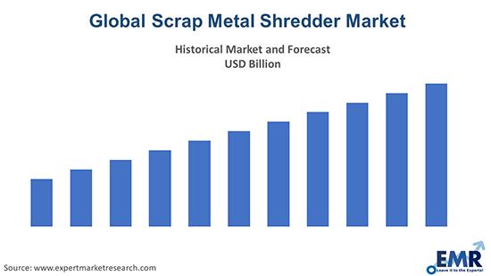 Scrap Metal Shredder Market