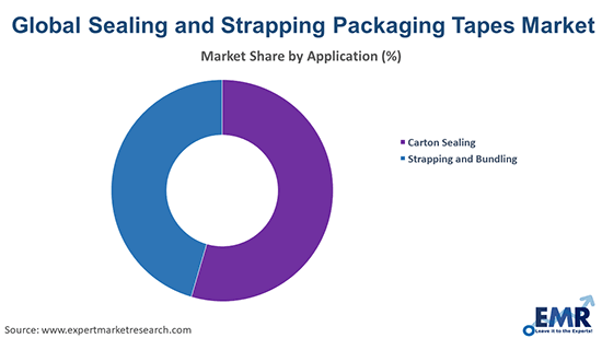 Sealing and Strapping Packaging Tapes Market by Application