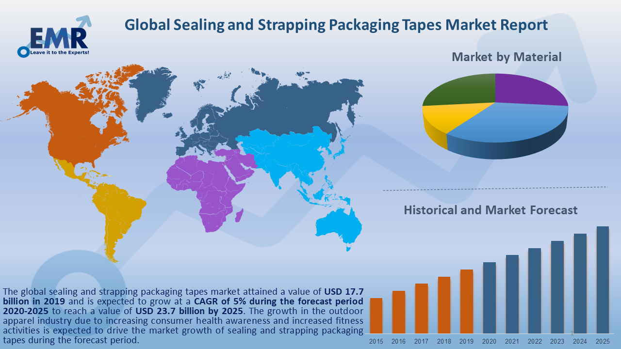 Global Sealing and Strapping Packaging Tapes Market Report and Forecast 2020-2025