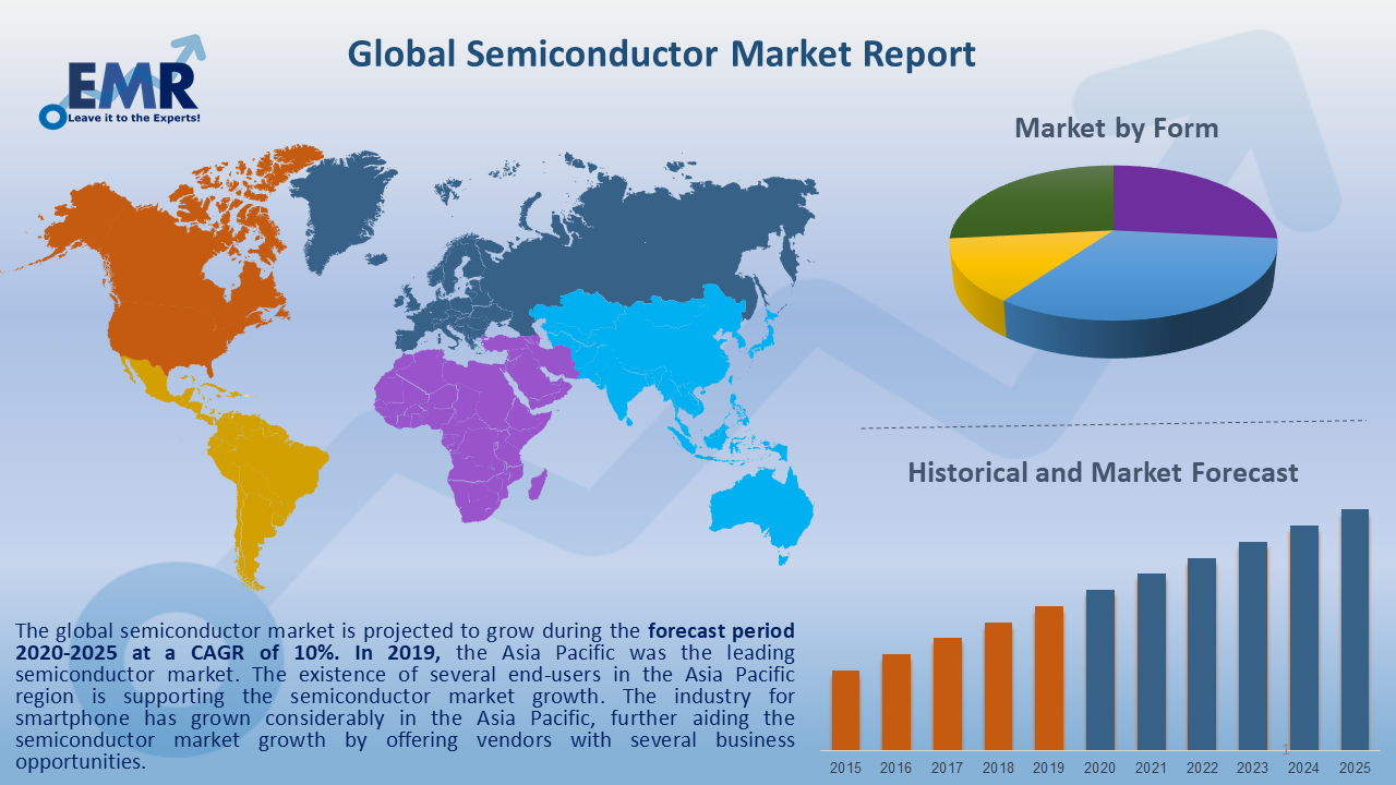 Global Semiconductor Market Report and Forecast 2021-2026