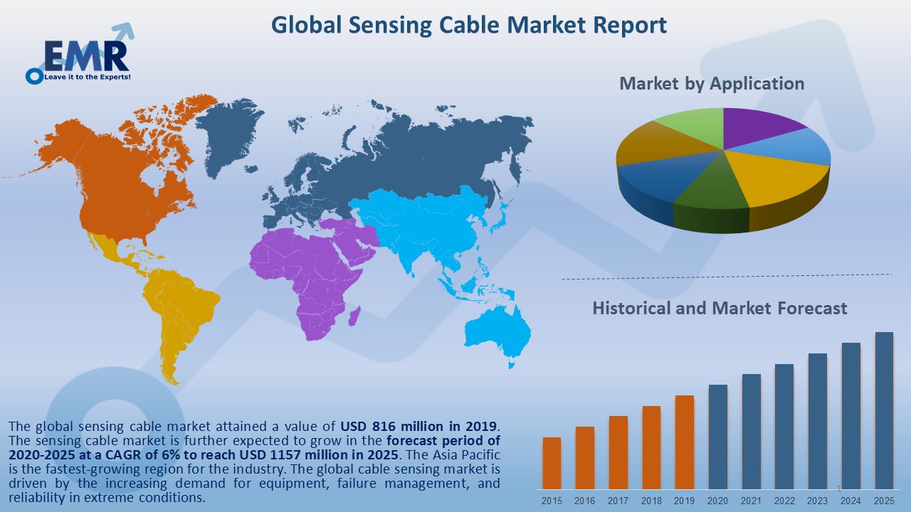 Global Sensing Cable Market Report and Forecast 2021-2026