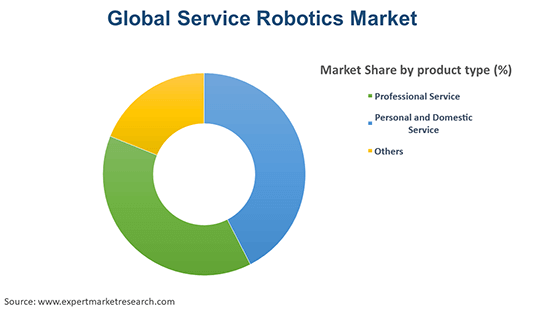 Global Service Robotics Market By Product Type