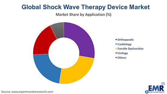 Shock Wave Therapy Device Market by Application