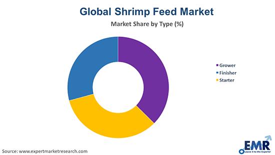 Shrimp Feed Market by Type