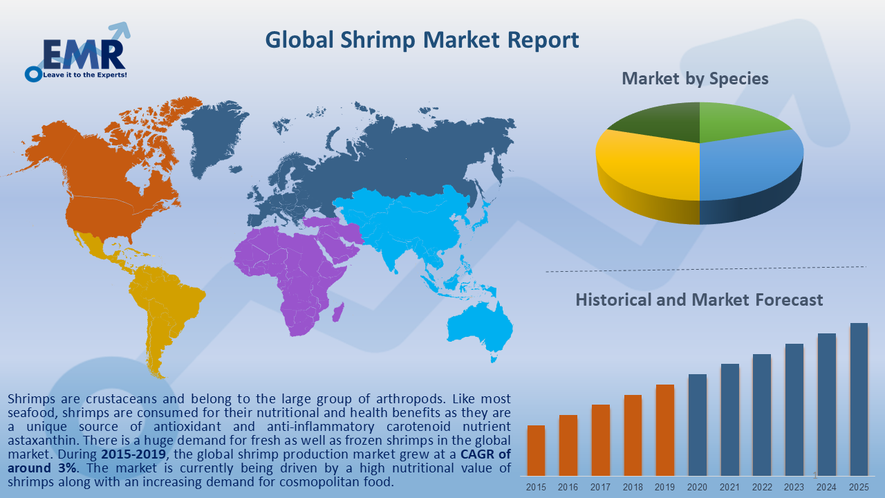 Global Shrimp Market Report and Forecast 2020-2025