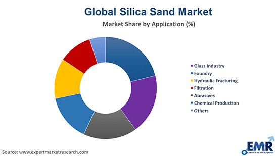 Silica Sand Market by Application