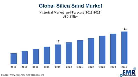 Silica Sand Market