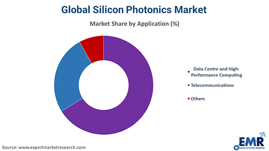 Silicon Photonics Market by Application