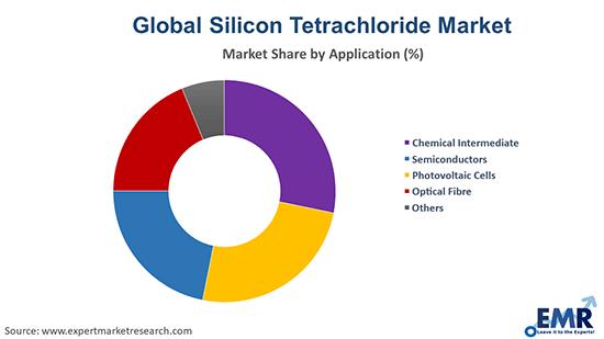 Silicon Tetrachloride Market by Application