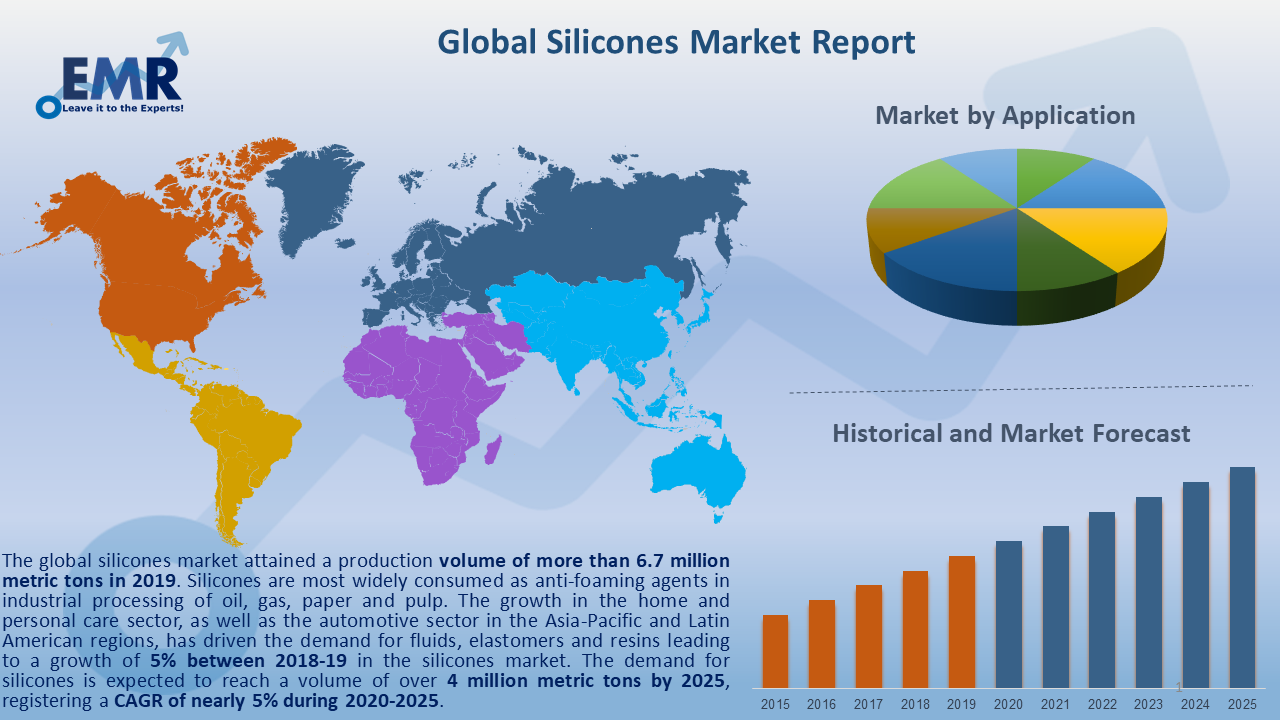 Global Silicones Market Report and Forecast 2020-2025