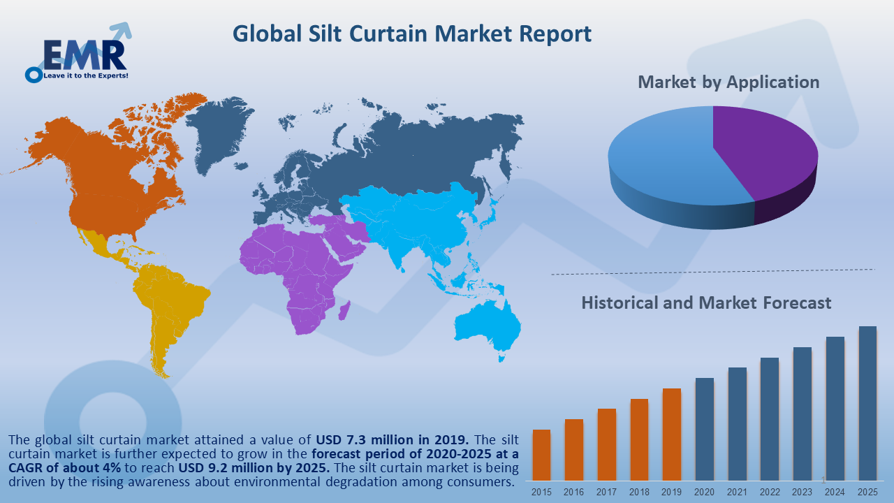 Global Silt Curtain Market Report and Forecast 2020-2025