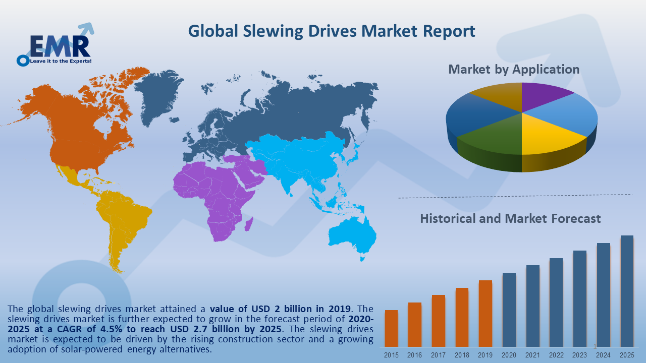Global Slewing Drives Market Report and Forecast 2020-2025