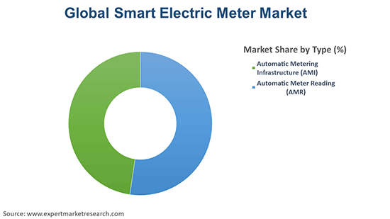 Global Smart Electric Meter Market By Type