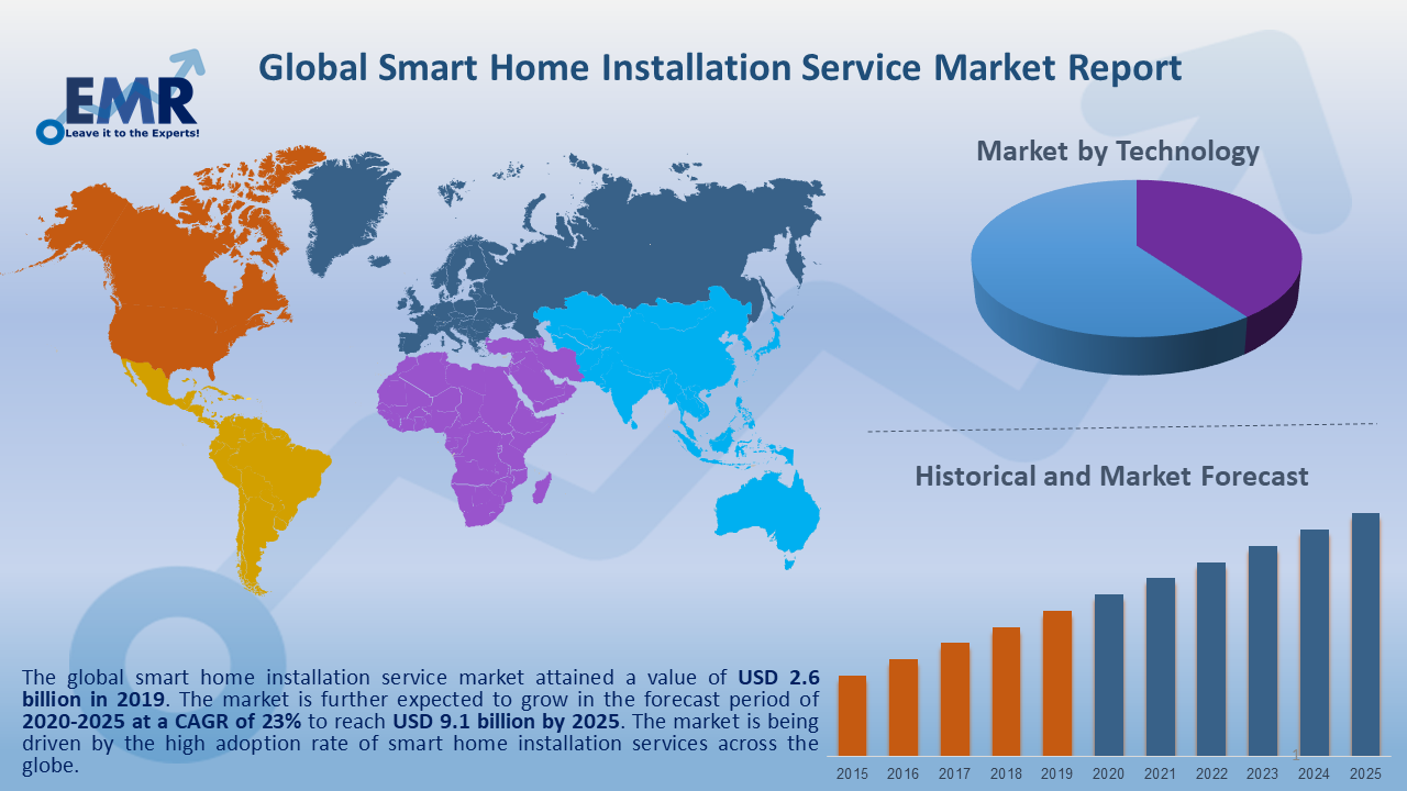 Global Smart Home Installation Service Market Report and Forecast 2020-2025