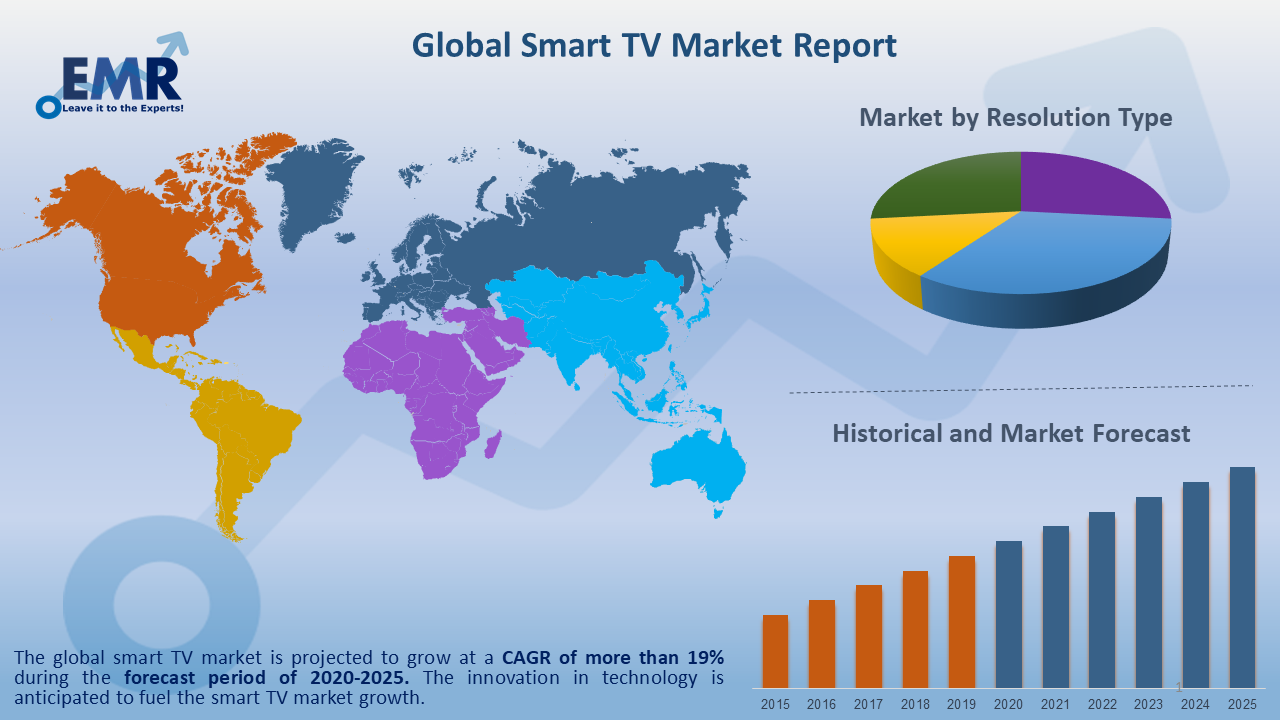 Global Smart TV Market Report and Forecast 2020-2025