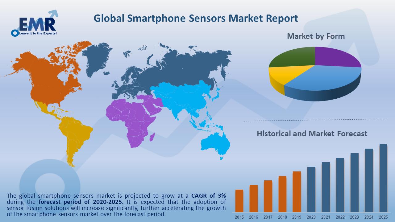 Global Smartphone Sensors Market Report and Forecast 2020-2025