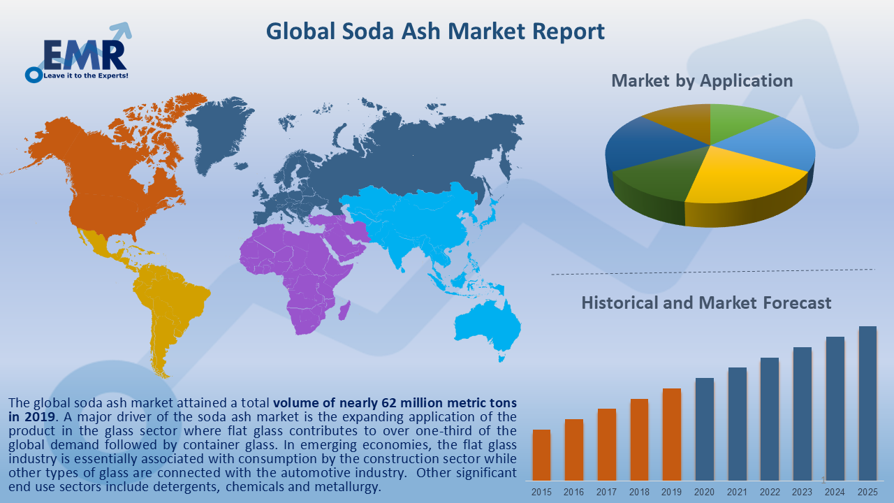 Global Soda Ash Market Report and Forecast 2020-2025
